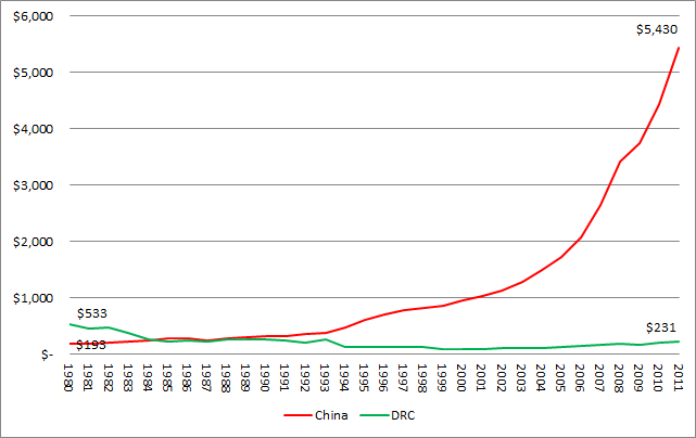 democracy and gdp per capita Most economic explanations for democracy can be linked to a paradigm called   gdp per capita (in thousands of 1985 ppp us dollars) years under.