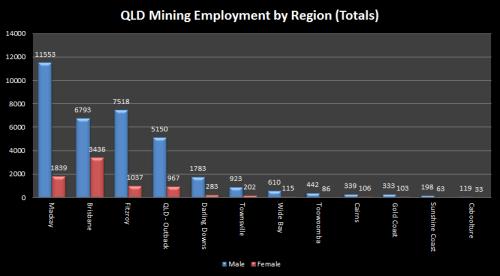 1 - QLDMiningEmploymentTotals