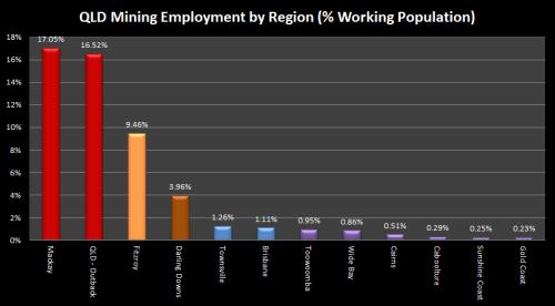 2 - QLDMiningEmploymentPercentile