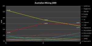 4 - MiningWFPScanQ1_2009