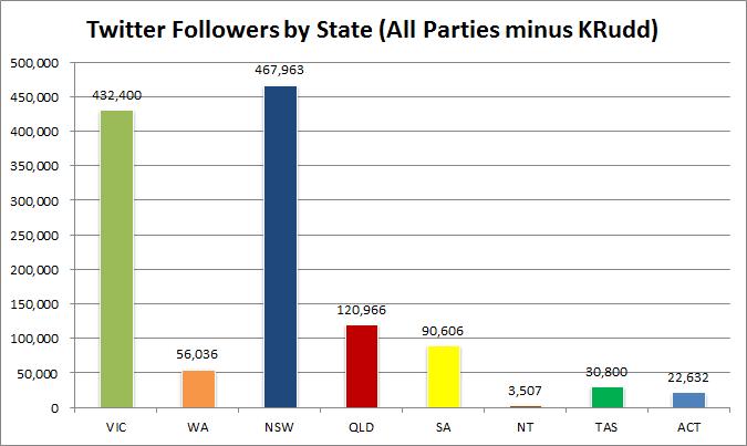 5 - TwitterFollowersByStateMember-KRudd