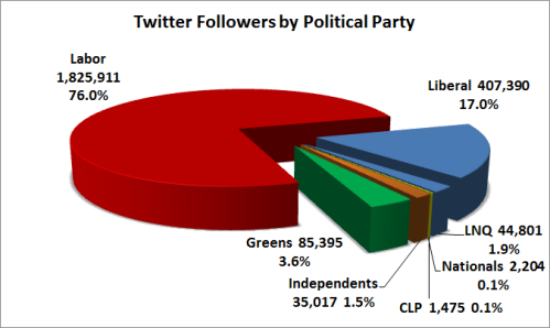 6 - TwitterFollowersByPolParty