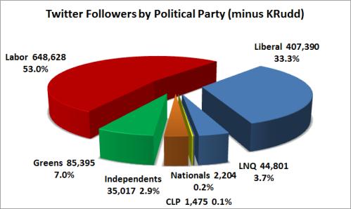 7 - TwitterFollowersByPolParty-KRudd