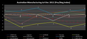 2 - Manufacturing_PosNegIndex_2012