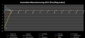 2 - Manufacturing_PosNegIndex_Jan2013