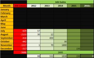 4 - Manufacturing_Unemployment_2012