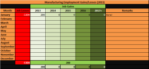 4 - Manufacturing_Unemployment_Jan2013