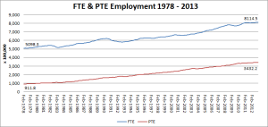 1 - FTE & PTE Employment 1978-2013
