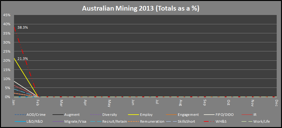 Random Analytics: UPDATED Mining Workforce Planning Scan