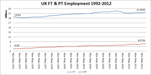 1 - UK FT & PT Employment 1992-2012