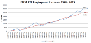 2 - FTE & PTE Employment Increases 1978-2013