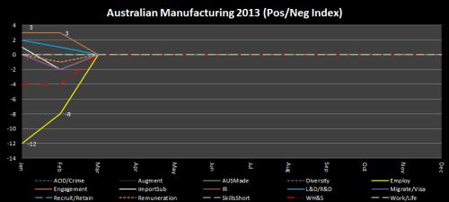2 - Manufacturing_PosNegIndex_Feb2013
