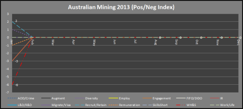 2 - Mining_PosNegIndex_Jan2013 - UPDATED