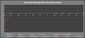2 - Mining_PosNegIndex_Jan2013