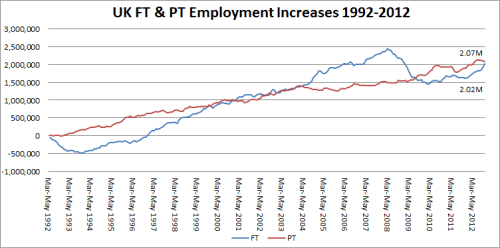 2 - UK FT & PT Employment Increases 1992-2012