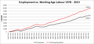 3 - Employment vs. Working Age Labour Force 1978-2013