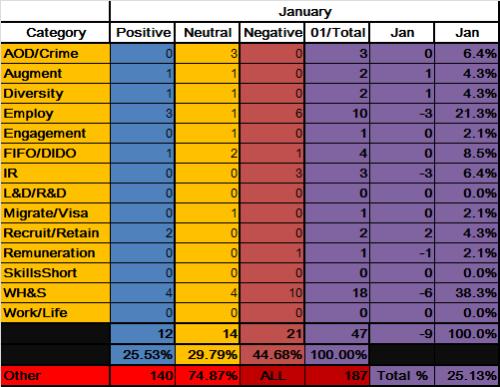 3 - Mining_Data_Jan2013 - UPDATED
