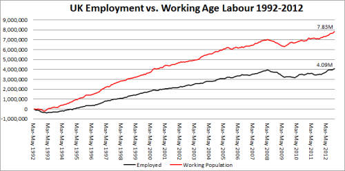 3 - UK Employment vs. Working Age Labour Force 1992-2012