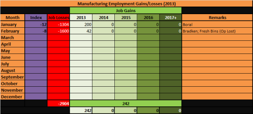4 - Manufacturing_Unemployment_Feb2013