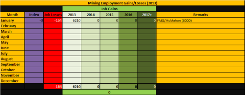 4 - Mining_Employment_Jan2013