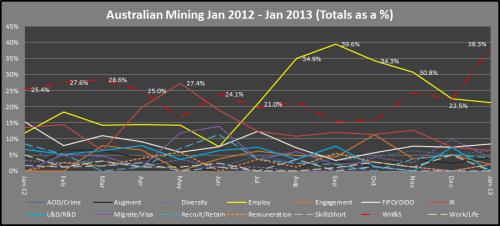4 - Mining_WFPScan_Jan2012toJan2013