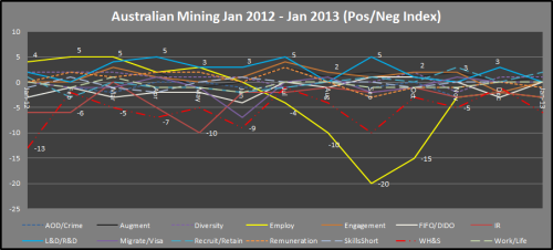 5 - Mining_PosNegIndex_Jan2012toJan2013