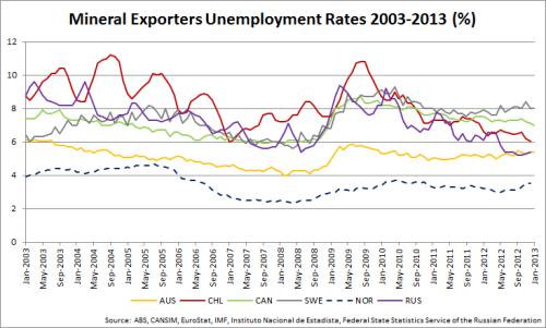 02.1_MineralExporters_Unemployment