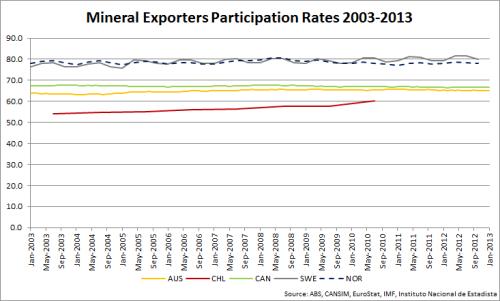 03_MineralExporters_ParticipationRates
