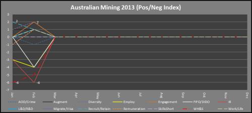 2 - Mining_PosNegIndex_Feb2013