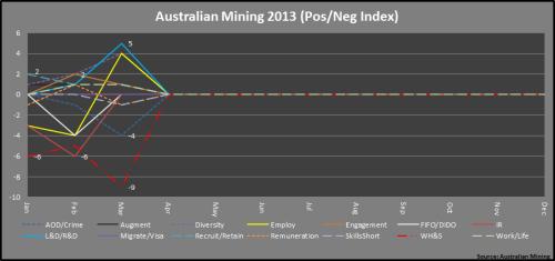 2 - Mining_PosNegIndex_Mar2013