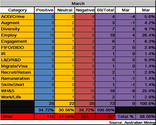 3 - Mining_Data_Mar2013