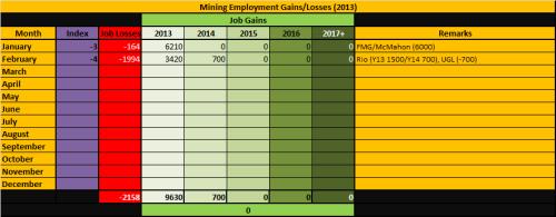 4 - Mining_Employment_Feb2013