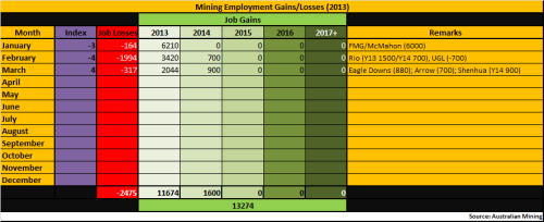 4 - Mining_Employment_Mar2013