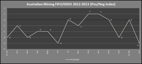 5 - Mining_PosNegIndex_FIFO_Jan2012toFeb2013