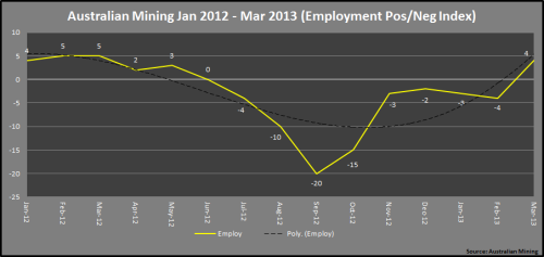 6 - Mining_PosNegIndex_Jan2012~Mar2013_EmployOnly