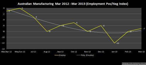 1 - Manufacturing_PosNegIndex_Mar2012~Mar2013_EmployOnly