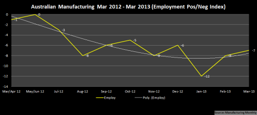 1 - Manufacturing_PosNegIndex_Mar2012~Mar2013_EmployOnly