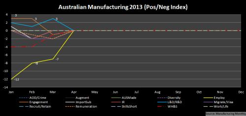 3 - Manufacturing_PosNegIndex_Mar2013