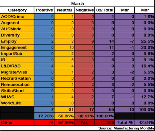 4 - Manufacturing_Data_Mar2013