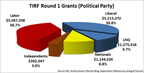 4 - TIRF_FundingByPolParty_Rd1