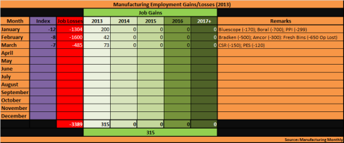 5 - Manufacturing_Employment_Mar2013