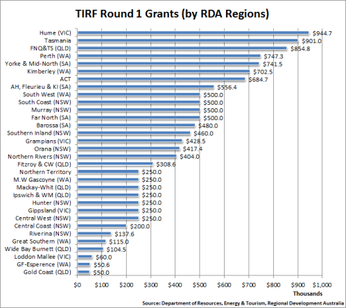 7 - TIRF_FundingByRegion_Rd1