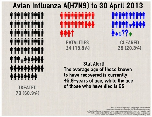 1 - H7N9_Infographic_130501