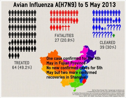 1 - H7N9_Infographic_130506