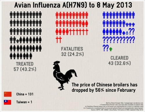 1 - H7N9_Infographic_130508