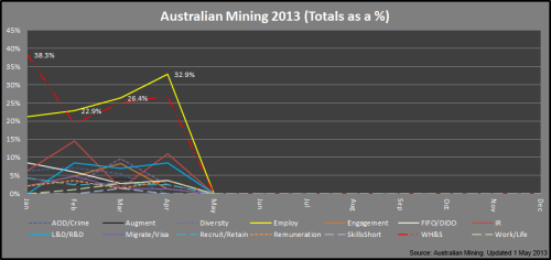 2 - Mining_Categories_Apr2013