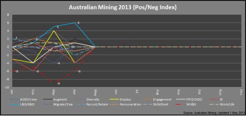 3 - Mining_PosNegIndex_Apr2013