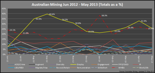 2 - Mining_Categories_May2013