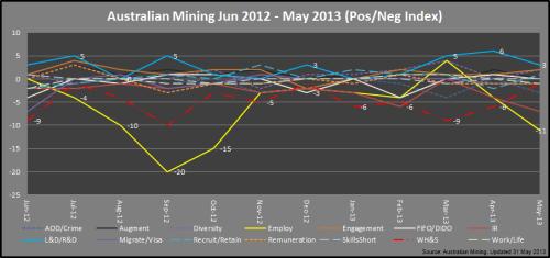 3 - Mining_PosNegIndex_May2013