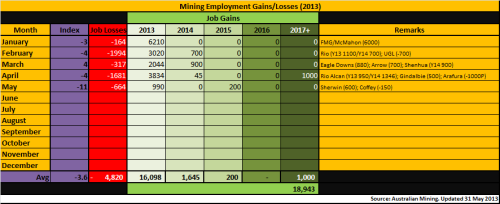 4 - Mining_Employment_May2013